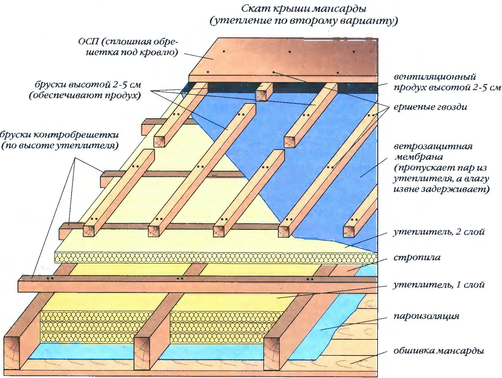 Утепление мансарды изнутри если крыша уже покрыта своими руками 37